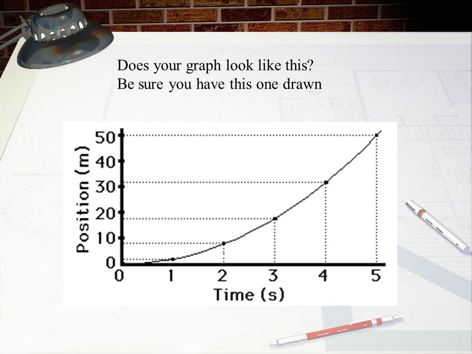 Does your graph look like this? Be sure you have this one drawn