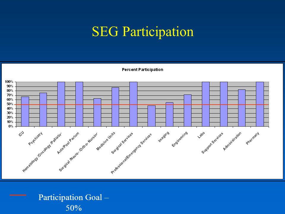 SEG Participation Participation Goal – 50%