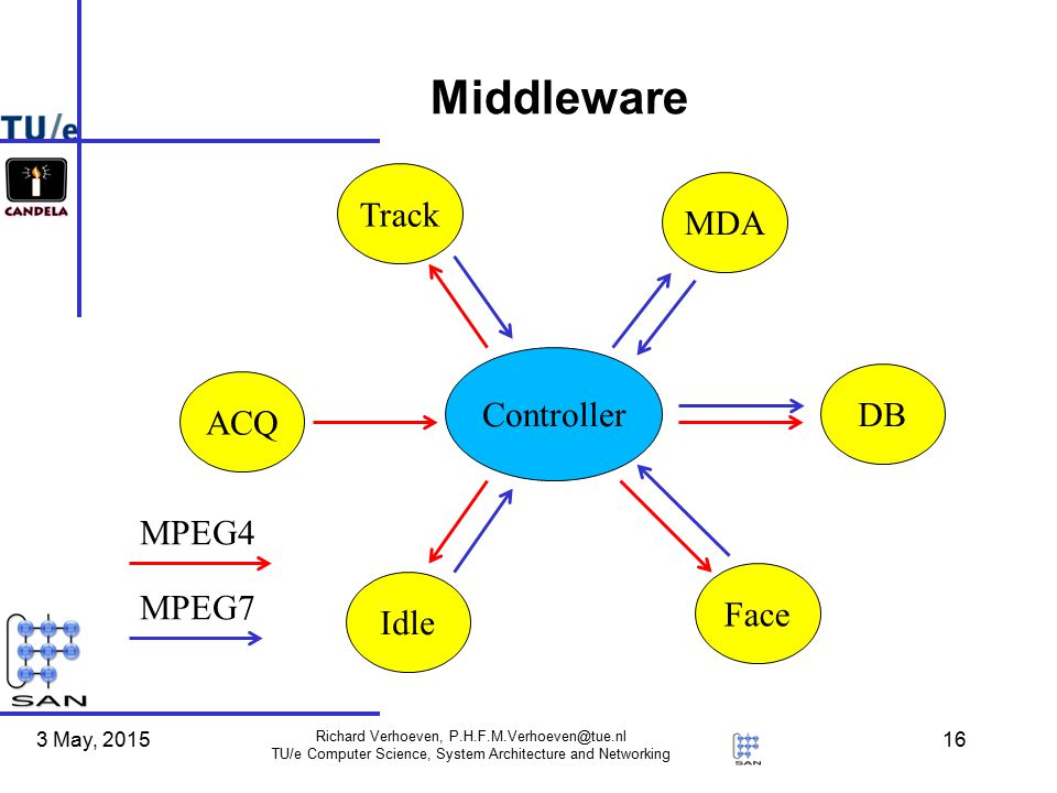 3 May, 2015 Richard Verhoeven, P.H.F.M.Verhoeven@tue.nl TU/e Computer Science, System Architecture and Networking 16 Middleware Controller ACQ Track MDA Idle Face DB MPEG4 MPEG7