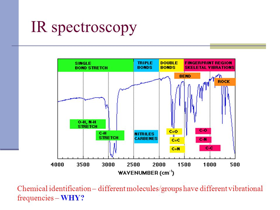 IR spectroscopy Chemical identification – different molecules/groups have different vibrational frequencies – WHY