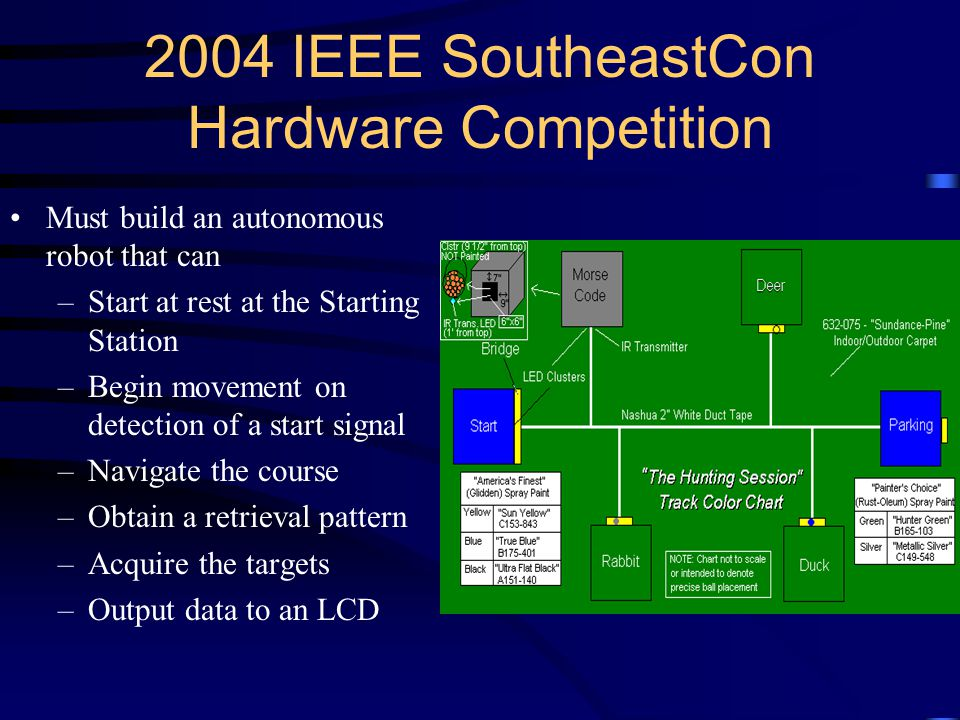 2004 IEEE SoutheastCon Hardware Competition Must build an autonomous robot that can –Start at rest at the Starting Station –Begin movement on detection of a start signal –Navigate the course –Obtain a retrieval pattern –Acquire the targets –Output data to an LCD