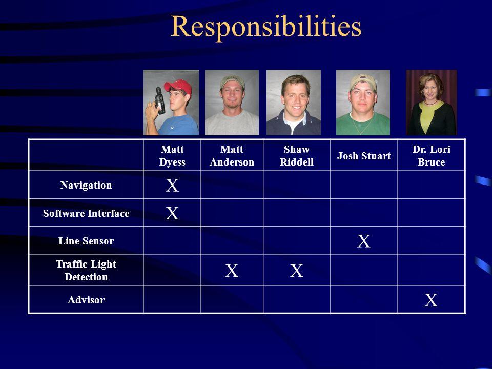 Responsibilities Matt Dyess Matt Anderson Shaw Riddell Josh Stuart Dr.