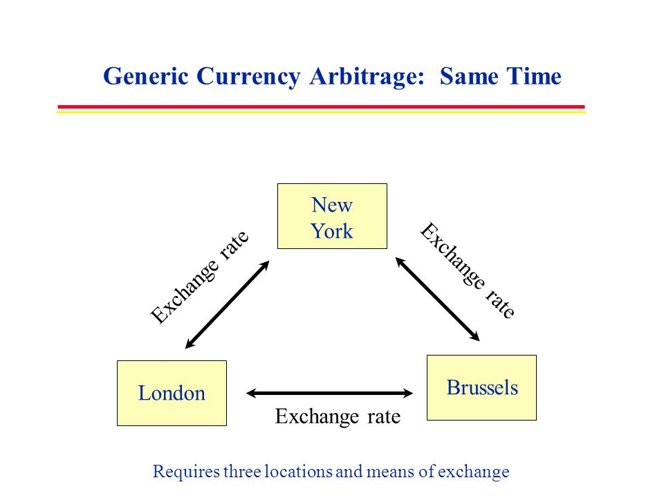 Generic Currency Arbitrage: Same Time New York London Brussels Requires three locations and means of exchange Exchange rate