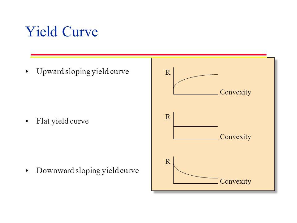 Yield Curve Upward sloping yield curve Flat yield curve Downward sloping yield curve R Convexity R R