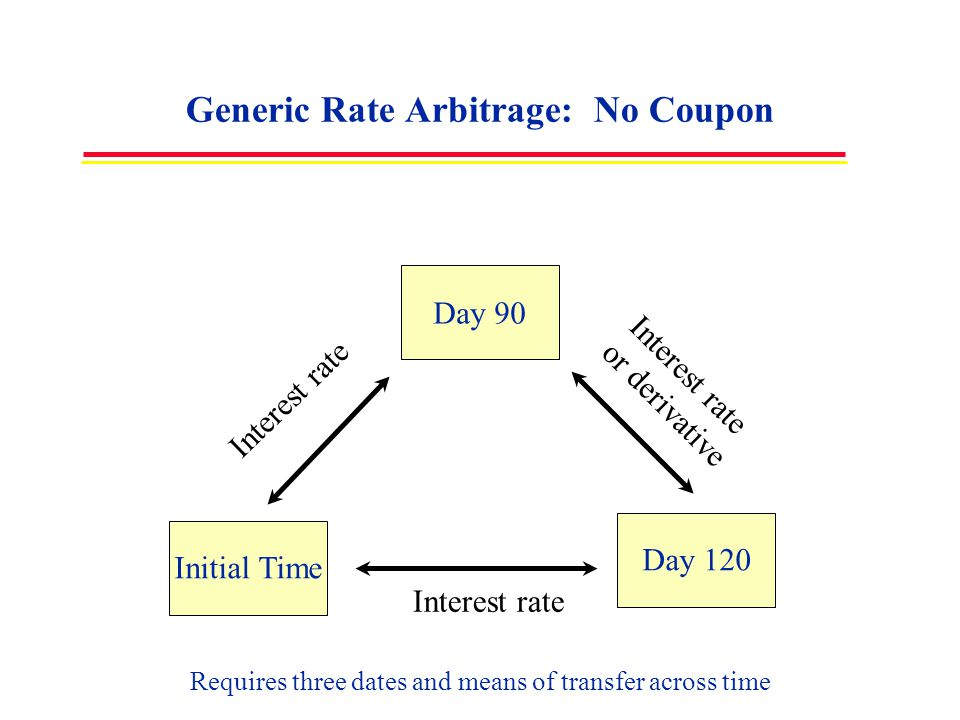 Generic Rate Arbitrage: No Coupon Day 90 Initial TimeDay 120 Requires three dates and means of transfer across time Interest rate or derivative Intere