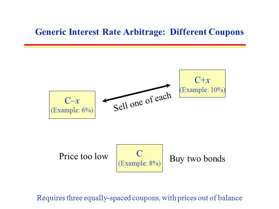 Generic Interest Rate Arbitrage: Different Coupons C (Example: 8%) C–x (Example: 6%) C+x (Example: 10%) Requires three equally-spaced coupons, with pr