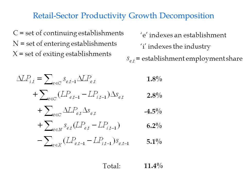 Retail-Sector Productivity Growth Decomposition 1.8% 2.8% -4.5% 6.2% 5.1% C = set of continuing establishments N = set of entering establishments X = set of exiting establishments 'e' indexes an establishment 'i' indexes the industry = establishment employment share 11.4% Total: