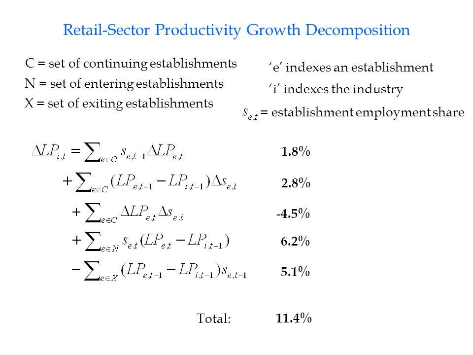 Retail-Sector Productivity Growth Decomposition 1.8% 2.8% -4.5% 6.2% 5.1% C = set of continuing establishments N = set of entering establishments X = set of exiting establishments 'e' indexes an establishment 'i' indexes the industry = establishment employment share 11.4% Total: