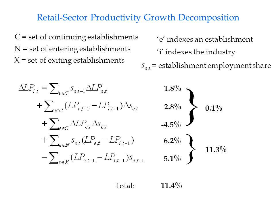Retail-Sector Productivity Growth Decomposition 1.8% 2.8% -4.5% 6.2% 5.1% C = set of continuing establishments N = set of entering establishments X = set of exiting establishments 'e' indexes an establishment 'i' indexes the industry = establishment employment share 11.4% Total: 0.1% 11.3%