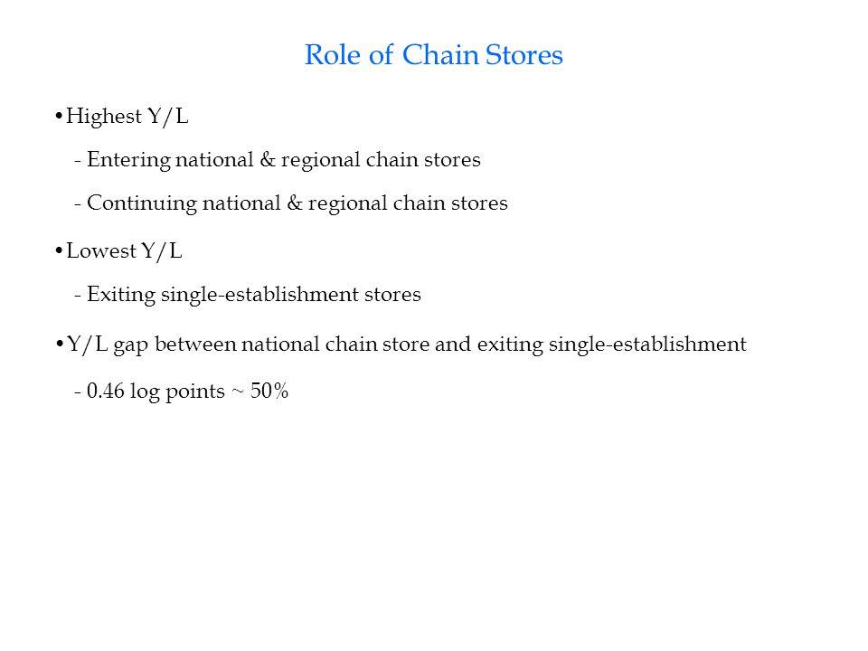 Highest Y/L - Entering national & regional chain stores Lowest Y/L - Exiting single-establishment stores - Continuing national & regional chain stores Y/L gap between national chain store and exiting single-establishment - 0.46 log points ~ 50%