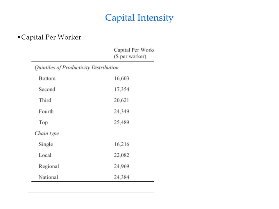 Capital Intensity Capital Per Worker