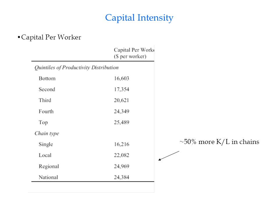 Capital Intensity Capital Per Worker ~50% more K/L in chains