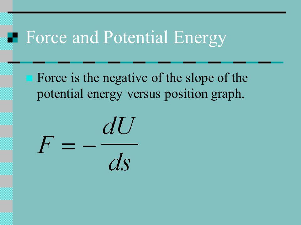 Force in 3D Gradient of U