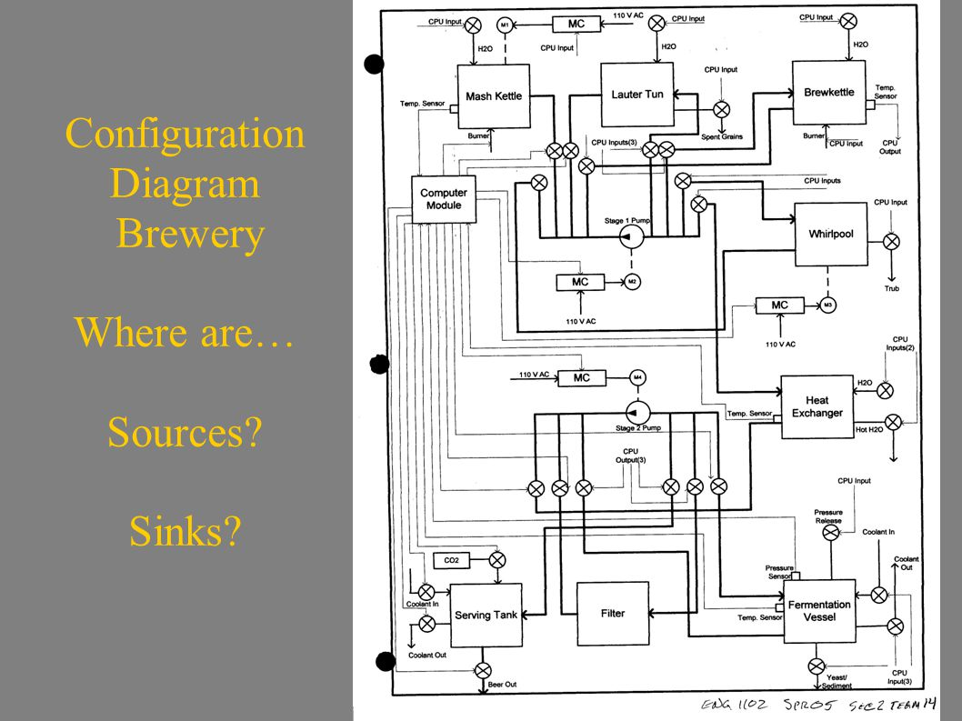 Configuration Diagram Brewery Where are… Sources? Sinks?