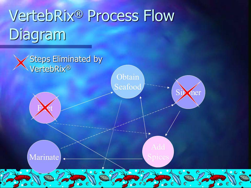 VertebRix ® Process Flow Diagram Steps Eliminated by VertebRix ® Filet Obtain Seafood Add Spices Simmer Marinate