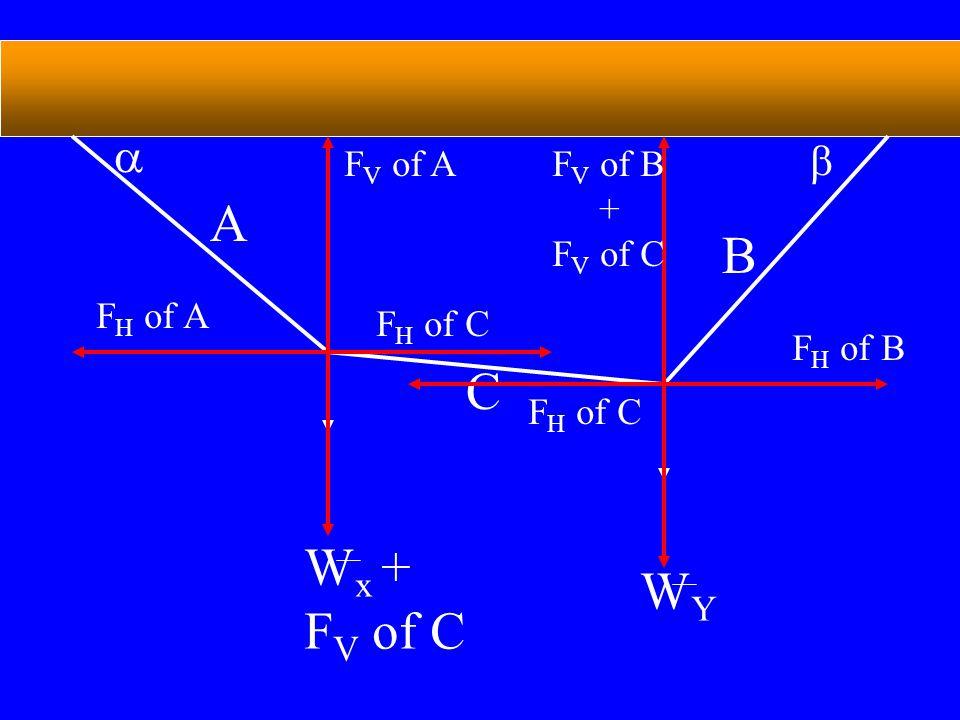 A B   C F H of A F H of B WYWY W x + F V of C F H of C F V of AF V of B + F V of C