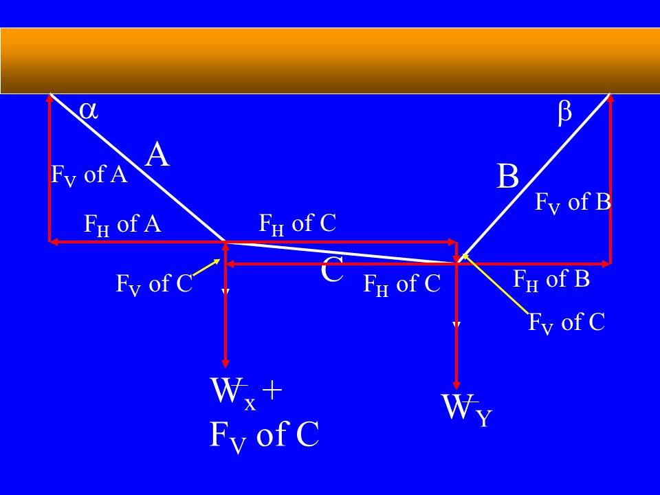 A B   C F H of B WYWY W x + F V of C F H of C F V of A F V of B F V of C F H of A