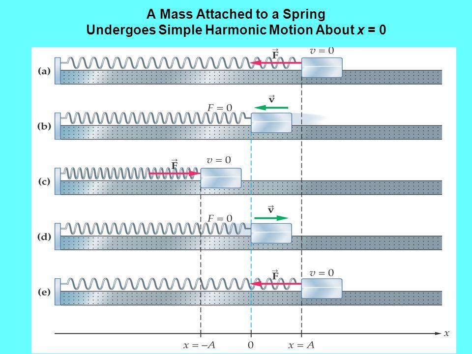 Simple Harmonic Motion as a Sine or a Cosine