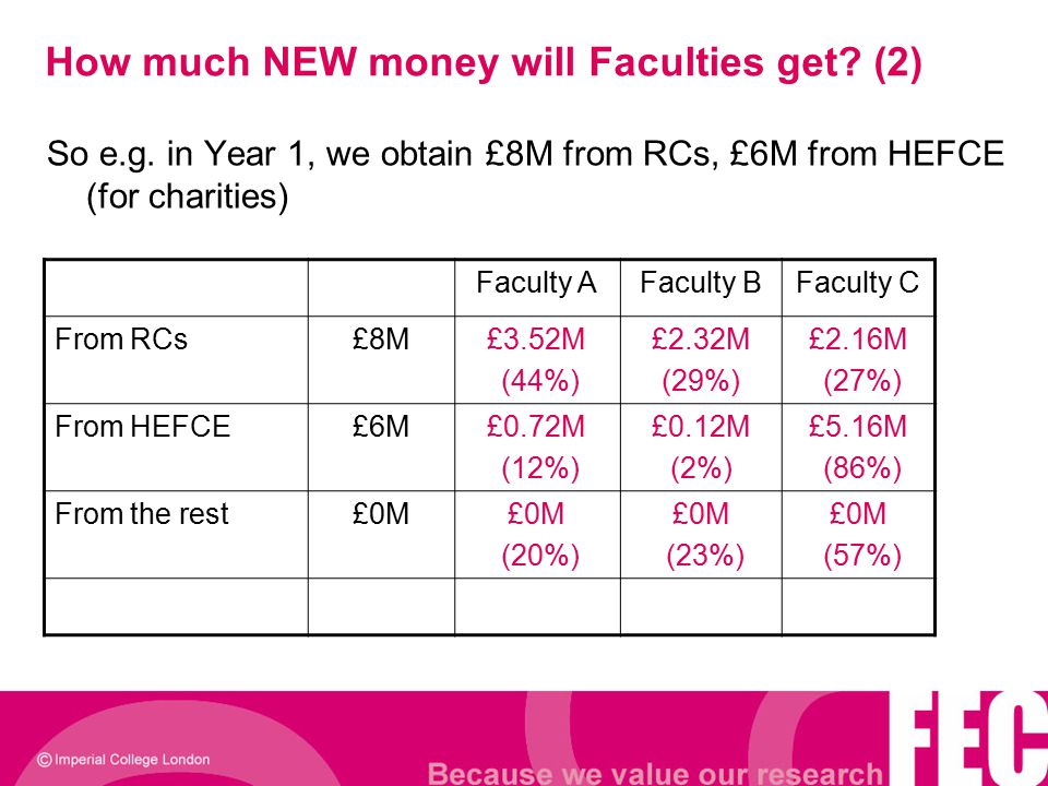 How much NEW money will Faculties get? (2) So e.g. in Year 1, we obtain £8M from RCs, £6M from HEFCE (for charities) Faculty AFaculty BFaculty C From