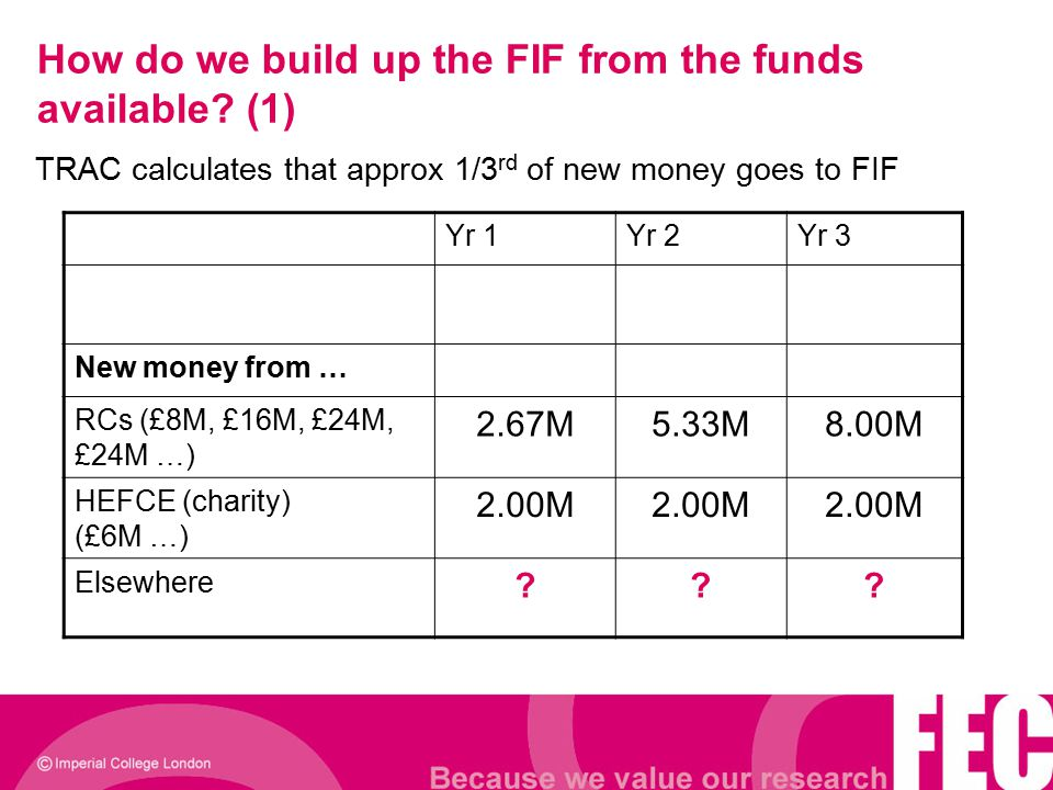 How do we build up the FIF from the funds available? (1) Yr 1Yr 2Yr 3 New money from … RCs (£8M, £16M, £24M, £24M …) 2.67M5.33M8.00M HEFCE (charity) (