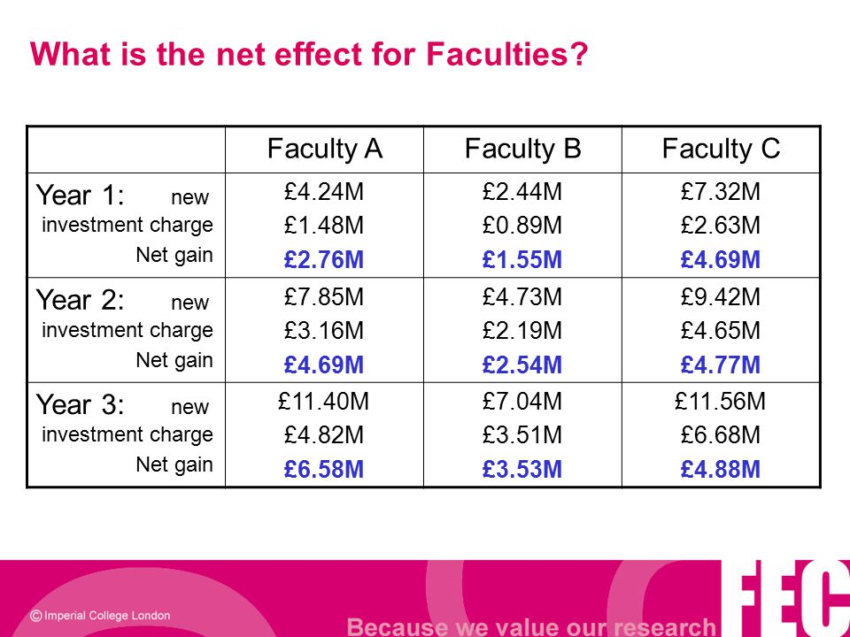What is the net effect for Faculties? Faculty AFaculty BFaculty C Year 1: new investment charge Net gain £4.24M £1.48M £2.76M £2.44M £0.89M £1.55M £7.