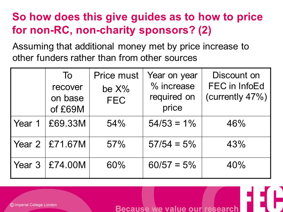 So how does this give guides as to how to price for non-RC, non-charity sponsors? (2) To recover on base of £69M Price must be X% FEC Year on year % i