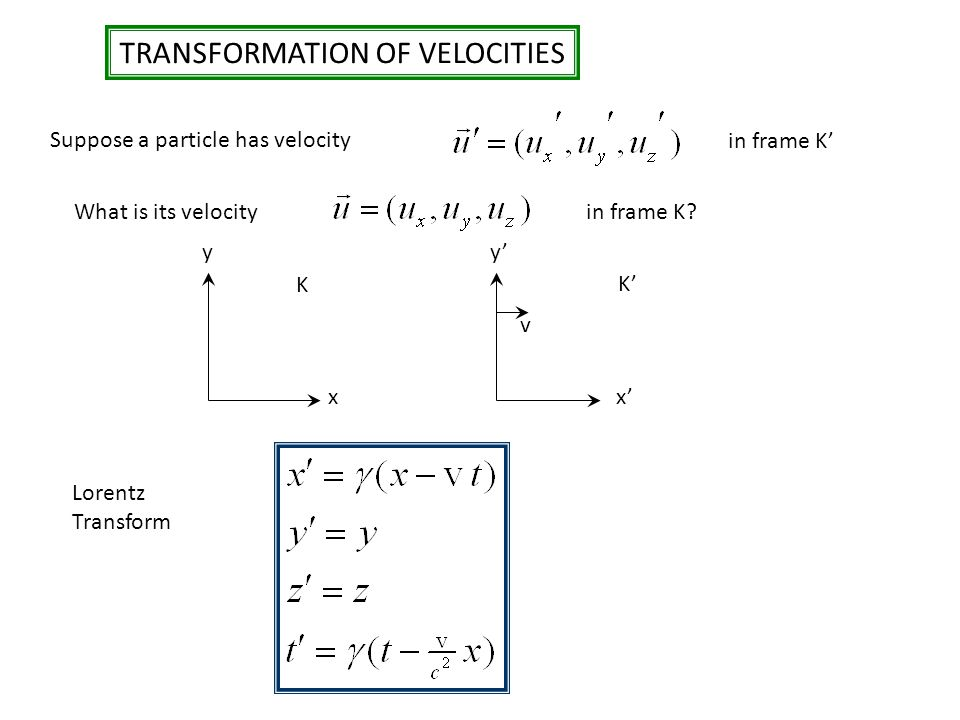 TRANSFORMATION OF VELOCITIES Suppose a particle has velocity in frame K' What is its velocityin frame K? xx' yy' v K K' Lorentz Transform