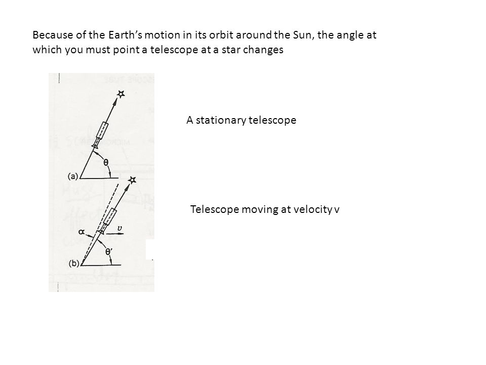Because of the Earth's motion in its orbit around the Sun, the angle at which you must point a telescope at a star changes A stationary telescope Telescope moving at velocity v