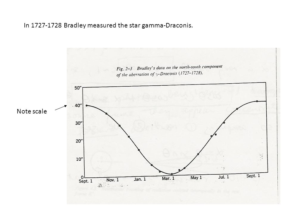 In 1727-1728 Bradley measured the star gamma-Draconis. Note scale
