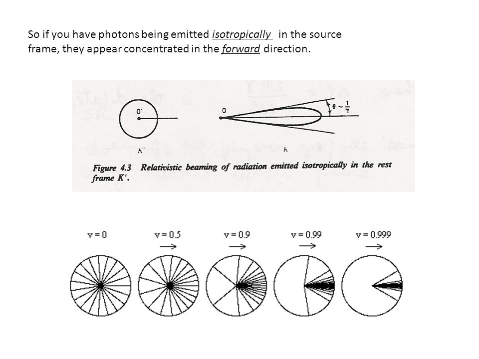 So if you have photons being emitted isotropically in the source frame, they appear concentrated in the forward direction.