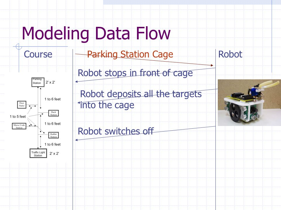 Modeling Data Flow CourseParking Station Cage Robot stops in front of cage Robot Robot deposits all the targets into the cage Robot switches off