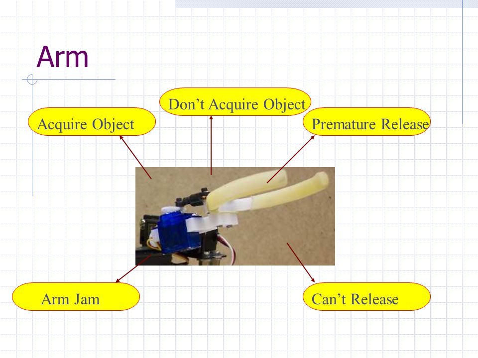 Arm Acquire Object Arm Jam Premature Release Can't Release Don't Acquire Object