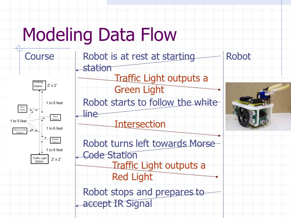 Modeling Data Flow CourseRobot Robot accepts and stores the order IR Transmitter transmits signal(rabbit, deer, duck) Robot turns around Robot follows white line Intersection Robot turns left towards Parking Station Intersection Robot turns right towards Rabbit Station