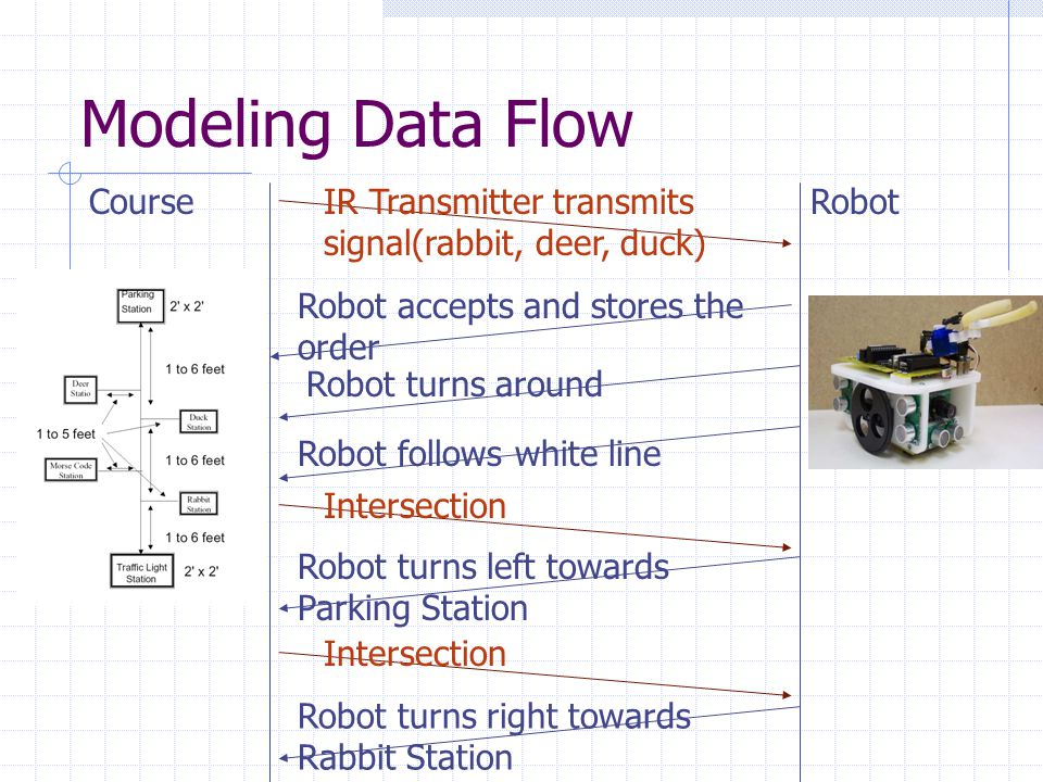 Modeling Data Flow CourseRabbit Station Robot stops in front of the Rabbit Station Robot retrieves the target Robot turns around Robot follows white line Intersection Robot turns right onto main white line and continues Intersection Robot turns left towards Deer Station Robot