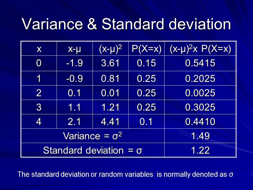 Variance & Standard deviation x x-μ (x-μ) 2 P(X=x) (x-μ) 2 x P(X=x) 0-1.93.610.150.5415 1-0.90.810.250.2025 20.10.010.250.0025 31.11.210.250.3025 42.1