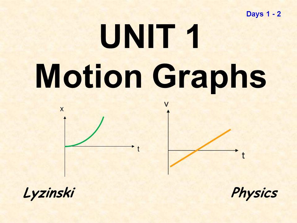 UNIT 1 Motion Graphs LyzinskiPhysics x t Days 1 - 2