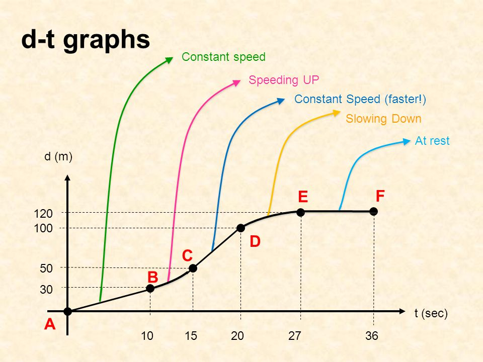 d-t graphs Constant speed Speeding UP Constant Speed (faster!) Slowing Down At rest t (sec) d (m) B C E A D F 10 15 20 27 36 120 100 50 30