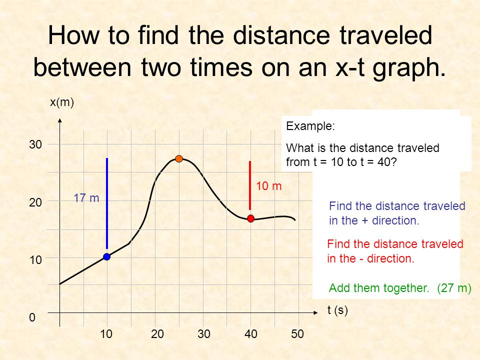 How to find the distance traveled between two times on an x-t graph. x(m) 10 20 30 40 50 t (s) 30 20 10 0 Example: What is the distance traveled from
