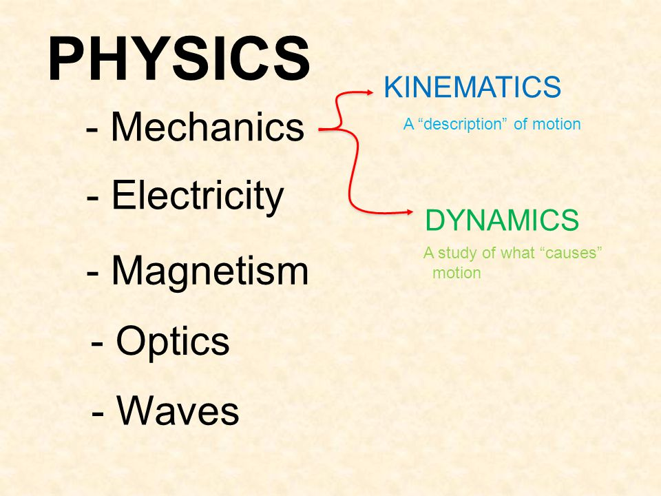 """- Mechanics KINEMATICS DYNAMICS - Electricity - Magnetism - Optics - Waves PHYSICS A """"description"""" of motion A study of what """"causes"""" motion"""
