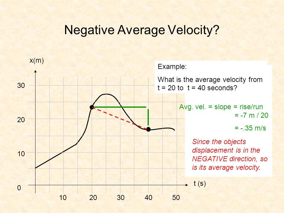 Negative Average Velocity? x(m) 10 20 30 40 50 t (s) 30 20 10 0 Avg. vel. = slope = rise/run = -7 m / 20 = -.35 m/s Example: What is the average veloc