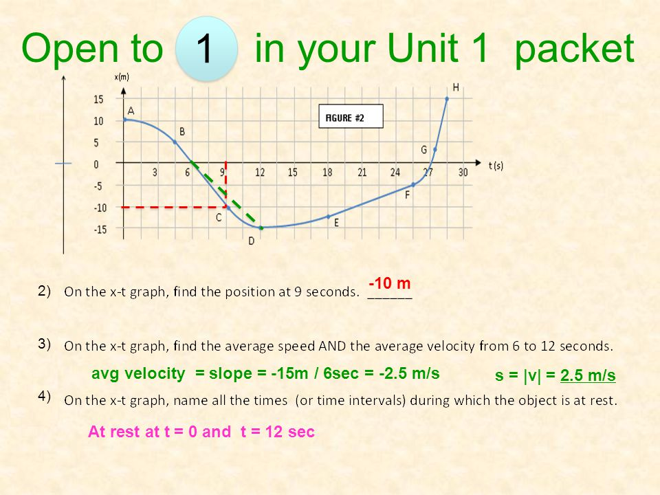 -10 m avg velocity = slope = -15m / 6sec = -2.5 m/s s = |v| = 2.5 m/s At rest at t = 0 and t = 12 sec Open to in your Unit 1 packet 1 2) 3) 4)