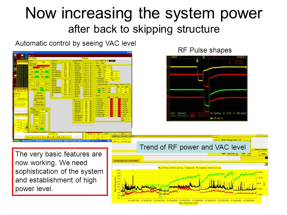 Now increasing the system power after back to skipping structure RF Pulse shapes Automatic control by seeing VAC level Trend of RF power and VAC level The very basic features are now working.