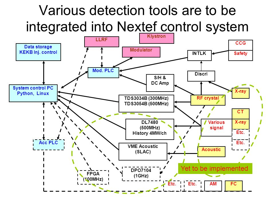 Various detection tools are to be integrated into Nextef control system System control PC Python, Linux TDS3034B (300MHz) TDS3054B (500MHz) DPO7104 (1GHz) VME Acoustic (SLAC) Mod.