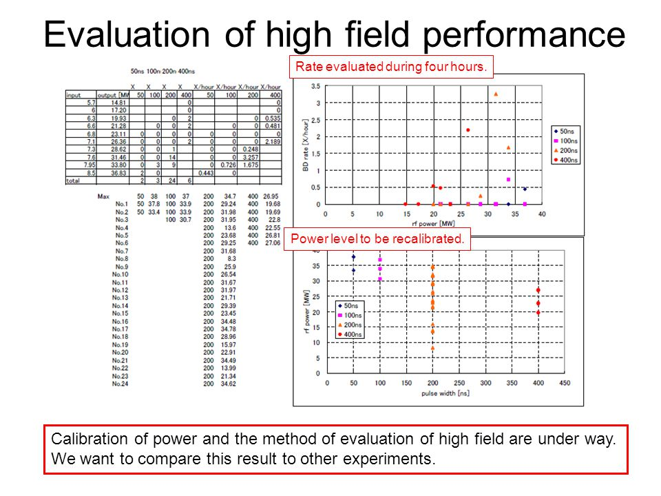 Evaluation of high field performance Calibration of power and the method of evaluation of high field are under way.