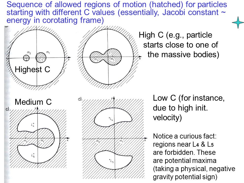 Sequence of allowed regions of motion (hatched) for particles starting with different C values (essentially, Jacobi constant ~ energy in corotating frame) Highest C Medium C High C (e.g., particle starts close to one of the massive bodies) Low C (for instance, due to high init.