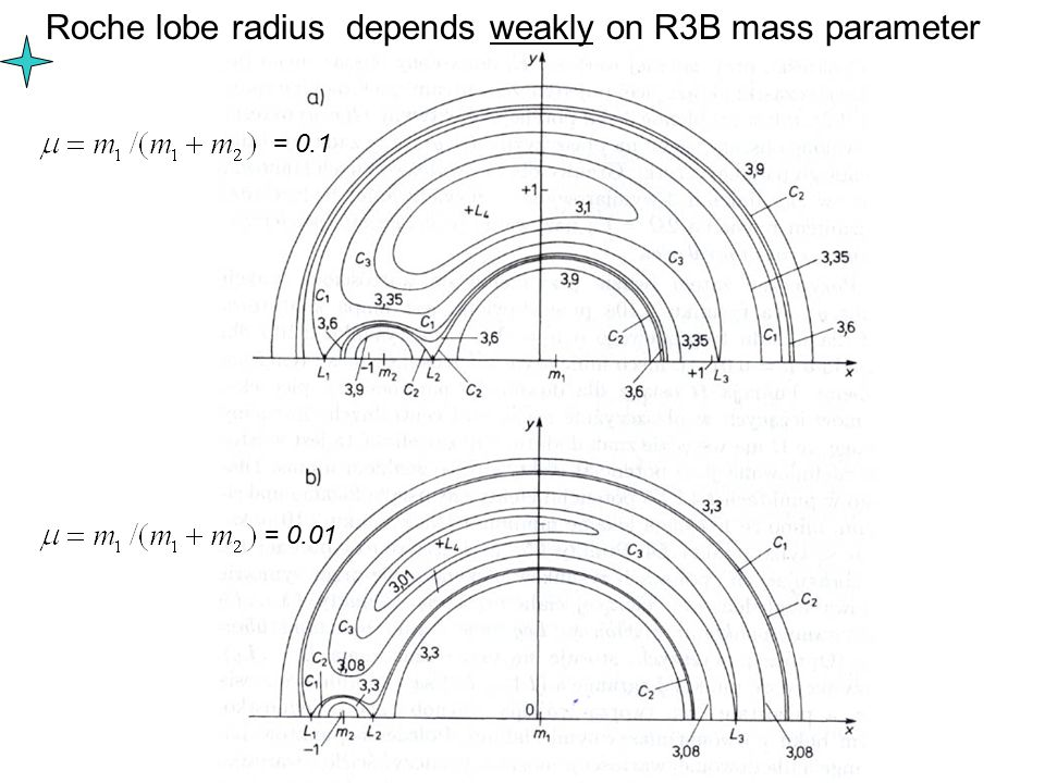 = 0.1 = 0.01 Roche lobe radius depends weakly on R3B mass parameter