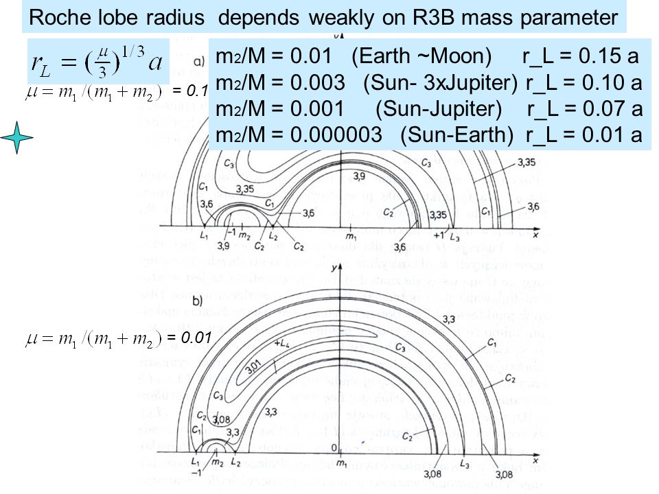 = 0.1 = 0.01 Roche lobe radius depends weakly on R3B mass parameter m 2 /M = 0.01 (Earth ~Moon) r_L = 0.15 a m 2 /M = 0.003 (Sun- 3xJupiter) r_L = 0.10 a m 2 /M = 0.001 (Sun-Jupiter) r_L = 0.07 a m 2 /M = 0.000003 (Sun-Earth) r_L = 0.01 a