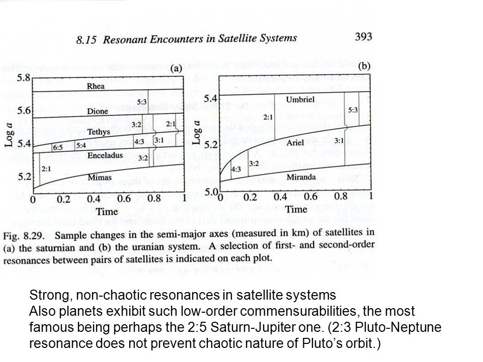Strong, non-chaotic resonances in satellite systems Also planets exhibit such low-order commensurabilities, the most famous being perhaps the 2:5 Saturn-Jupiter one.