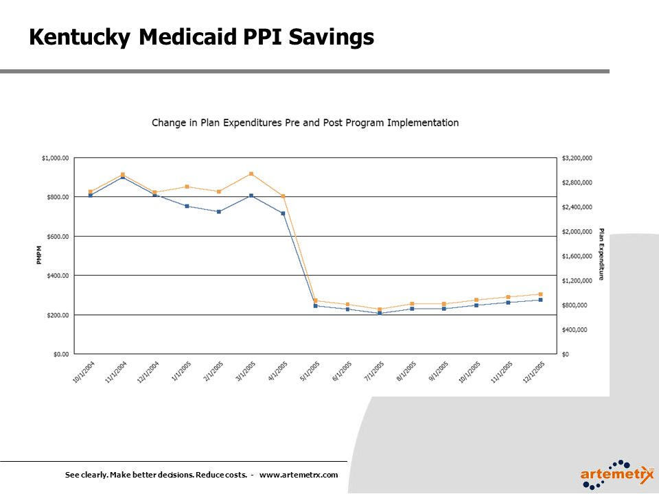 See clearly. Make better decisions. Reduce costs. - www.artemetrx.com Kentucky Medicaid PPI Savings