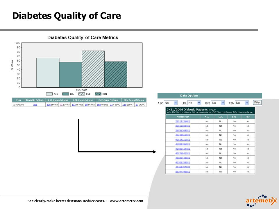 See clearly. Make better decisions. Reduce costs. - www.artemetrx.com Diabetes Quality of Care Diabetes Quality of Care Metrics